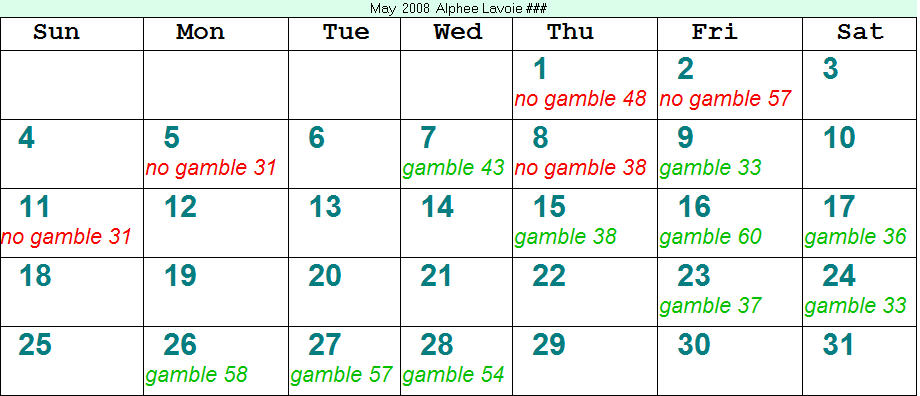 Gambling With The Stars Astrology Software – Alphee Lavoie's