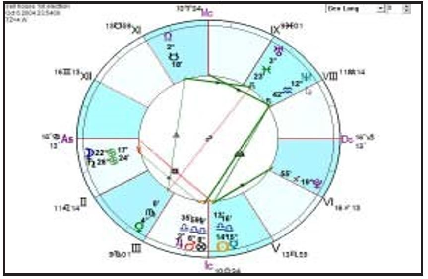 electional astrology selling house